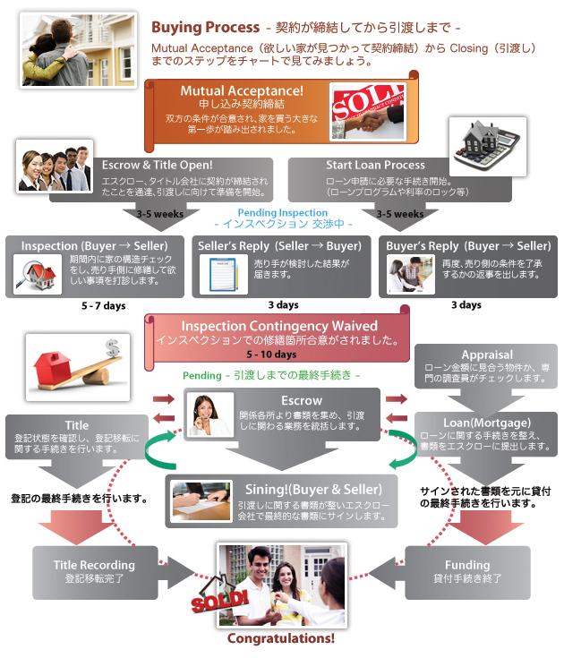 アメリカで家を買う:ご購入プロセス