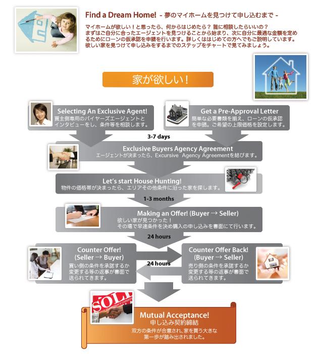 アメリカでの不動産購入・準備チャート