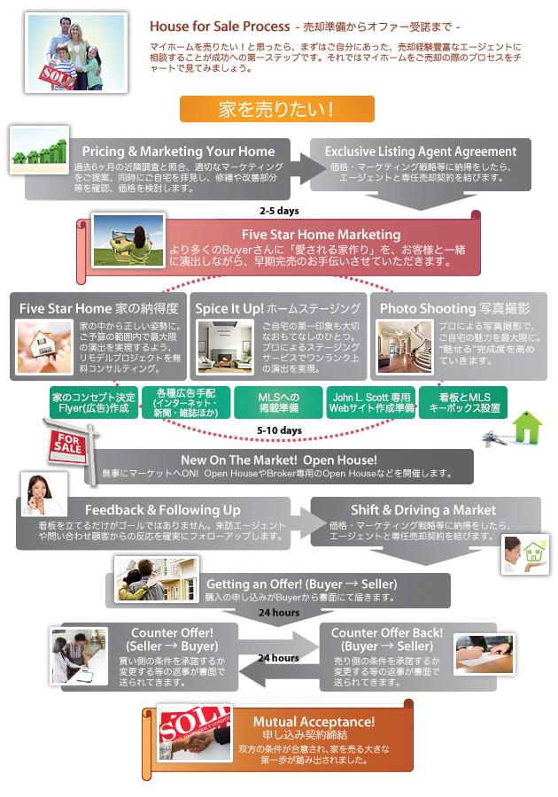 アメリカで家を売る:ご売却プロセス